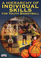 A Hierarchy of Skills for Youth Basketball